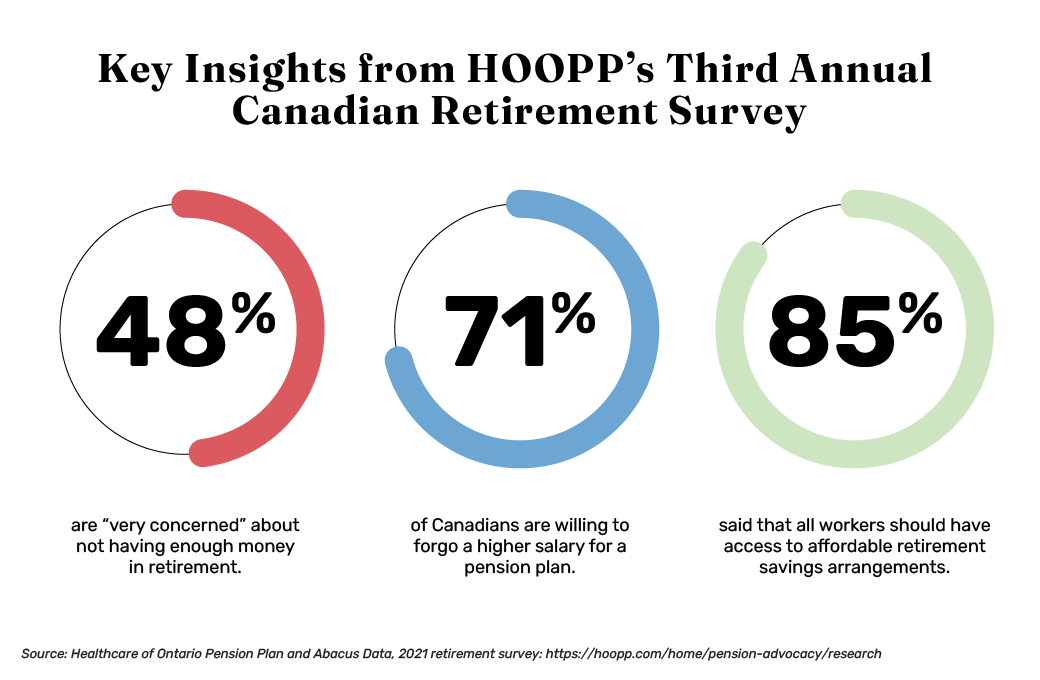 Healthcare of Ontario Pension Plan (HOOP) 2021 retirement survey results and key insights