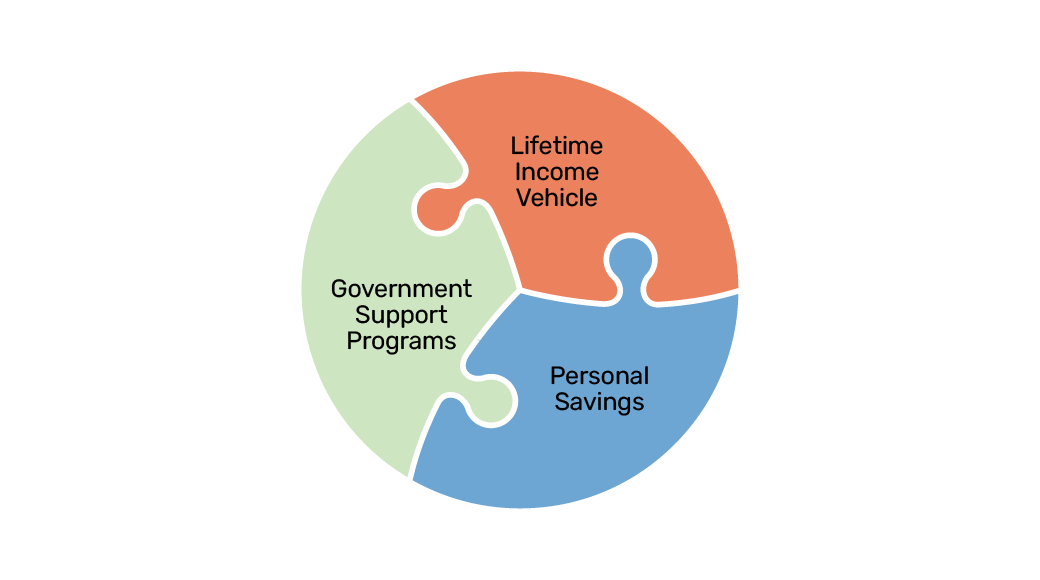 Three components of a strong retirement plan: 1. government support programs, 2. personal savings, 3. a lifetime income vehicle.