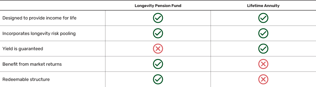 Comparison of product features of the Longevity Pension Fund versus an annuity.